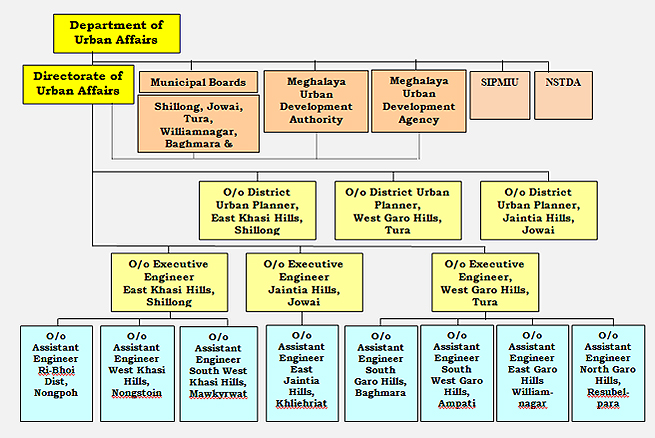 Organization Chart of Urban Affairs Department